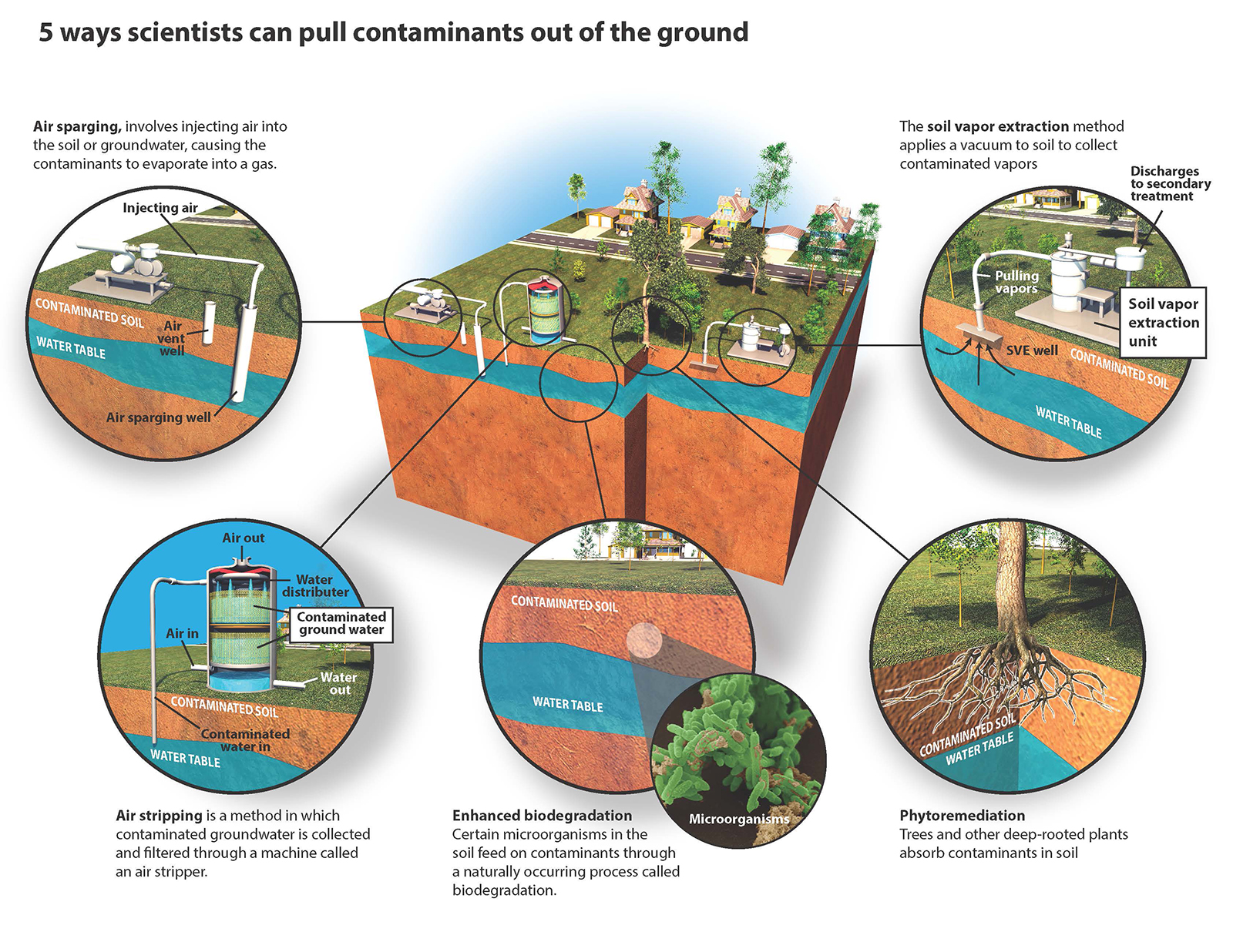 Several different remediation processes are available to clean up soil, varying in efficiency, cost and sustainability for specific site conditions.