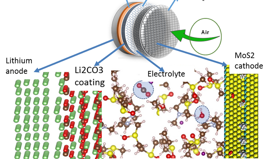 schematic of the new Li-air cell design consists of coated lithium anode, molybdenum disulfide cathode and a unique hybrid electrolyte.
