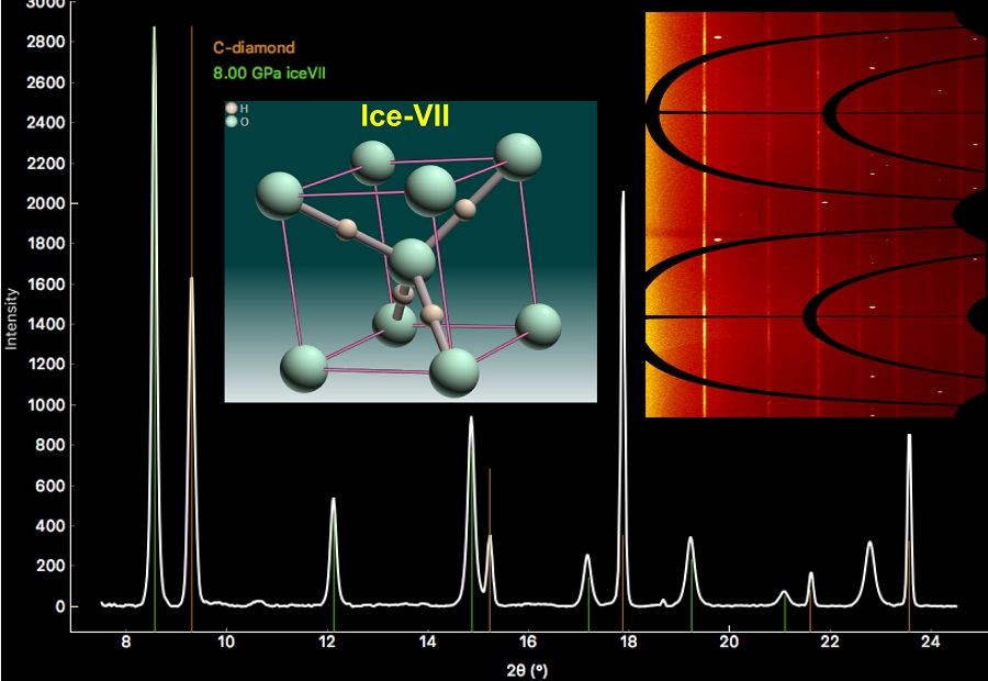 Using Argonne's Advanced Photon Source, researchers identified a form of water known as Ice-VII, which was trapped within diamonds that crystallized deep in the Earth's mantle.