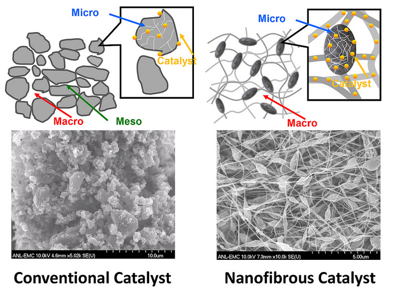 This figure shows the microstructural difference between conventional catalysts and the new reduced-platinum catalyst.