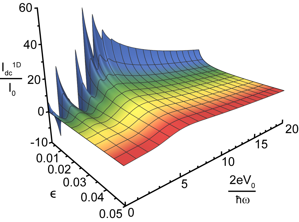 Sharp peaks are visible as the temperature nears Tc, the temperature at which superconductivity kicks in.