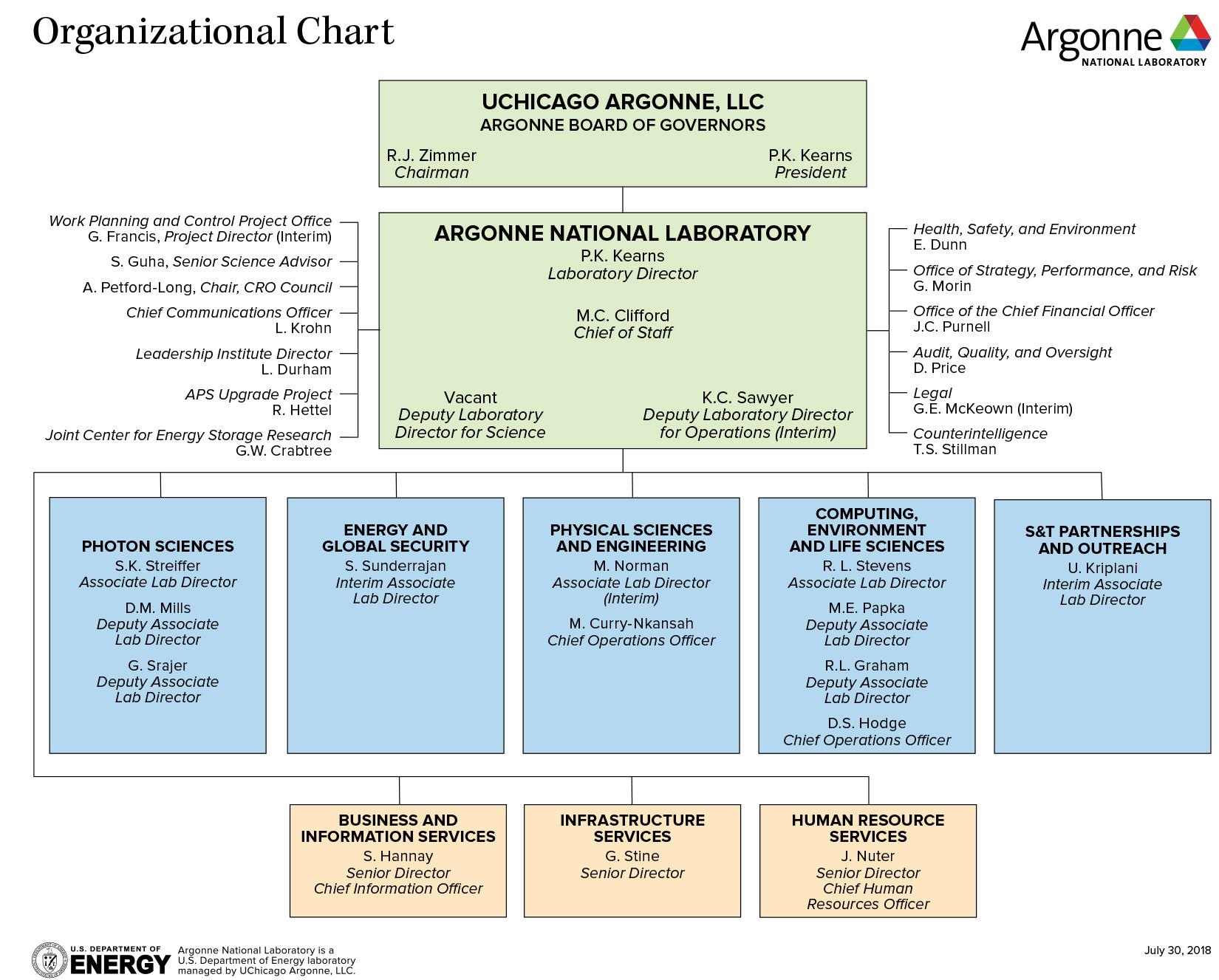 Argonne Organizational Chart | Argonne National Laboratory