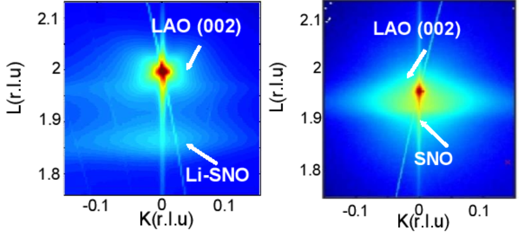Two-dimensional reciprocal space mapping of pristine SNO (left) and Li-SNO (right) confirm a lattice expansion of about 9 percent in the latter. (Image by Argonne National Laboratory.)