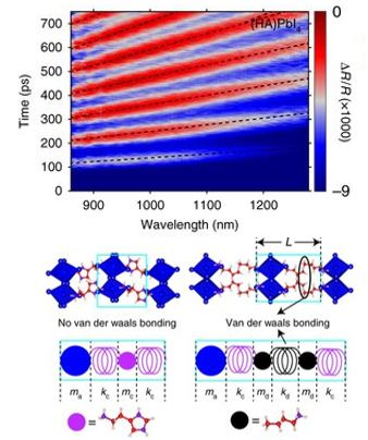 Coherent lattice distortions in 2D crystalline perovskites. (top) spectral map of (HA)PbI4 flake. (bottom) crystal structure (upper figures) and bead-spring models (lower figures). Pb–I octahedron (blue), HA2+ ion (purple) and BA+ ions (black).