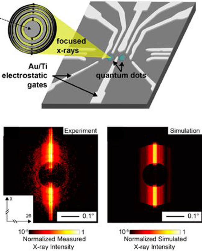 Elastic distortion within electrostatically defined quantum dots (top) was observed using a combination of new dynamical diffraction modeling methods and nano-focused X-ray diffraction (bottom).