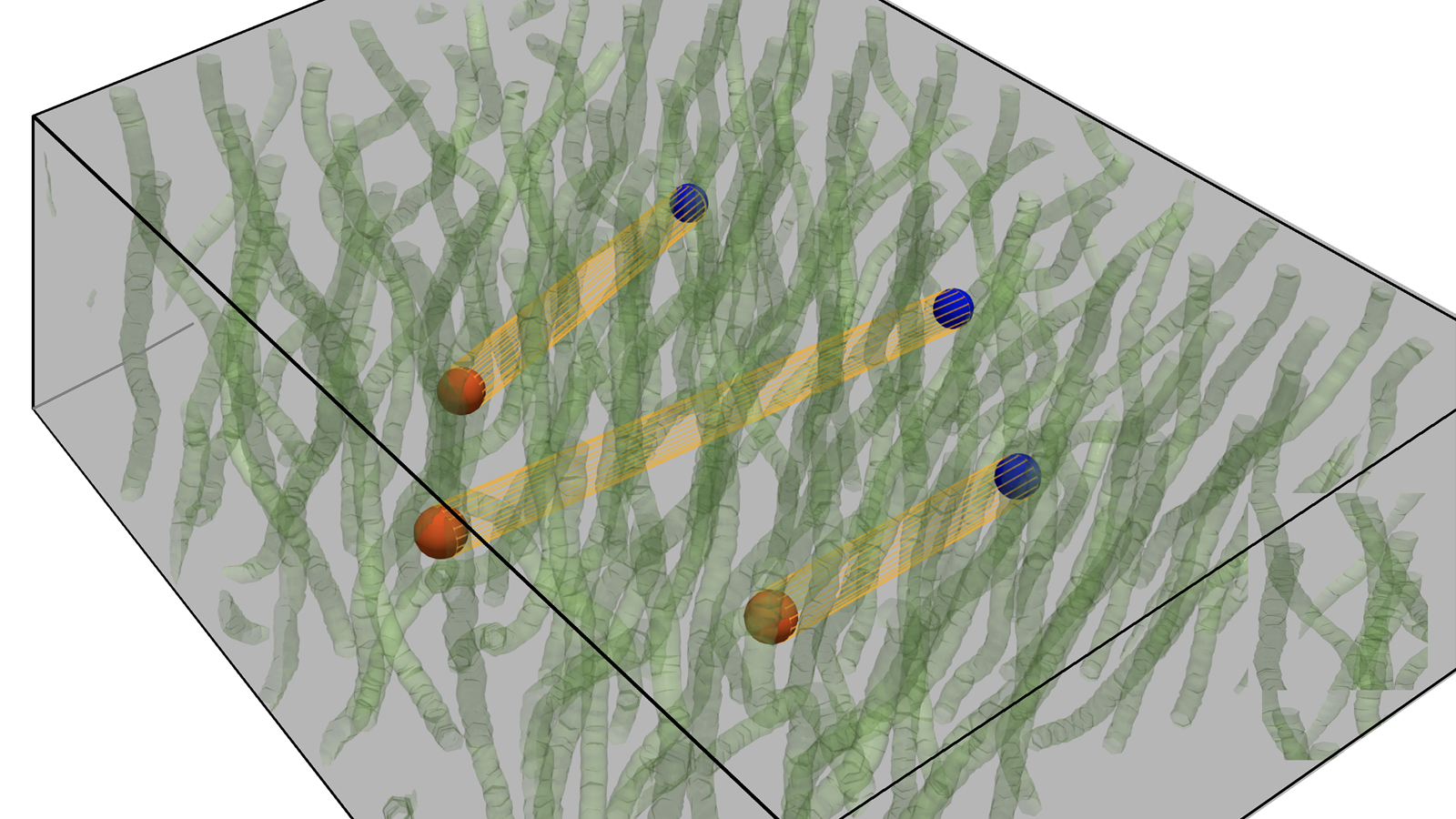 This image shows a 3D superinsulator, in which vortex condensate (green lines) squeezes the electric field lines connecting charge-anticharge pairs (red and blue balls) into the electric strings (orange strips). These strings tightly bind these charge-anticharge pairs, completely immobilizing them, so electric current cannot be produced. (Image by Argonne National Laboratory.)