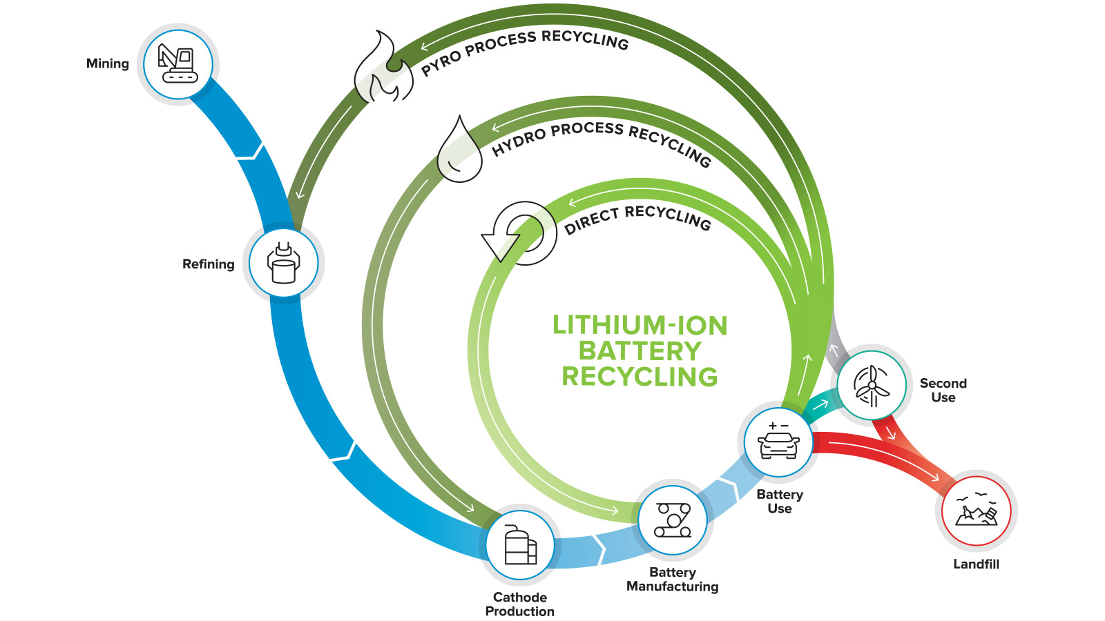A goal of the ReCell Center is to drive toward closed-loop recycling, where materials from spent batteries are directly recycled, minimizing energy use and waste by eliminating mining and processing steps. (Image by Argonne National Laboratory.)