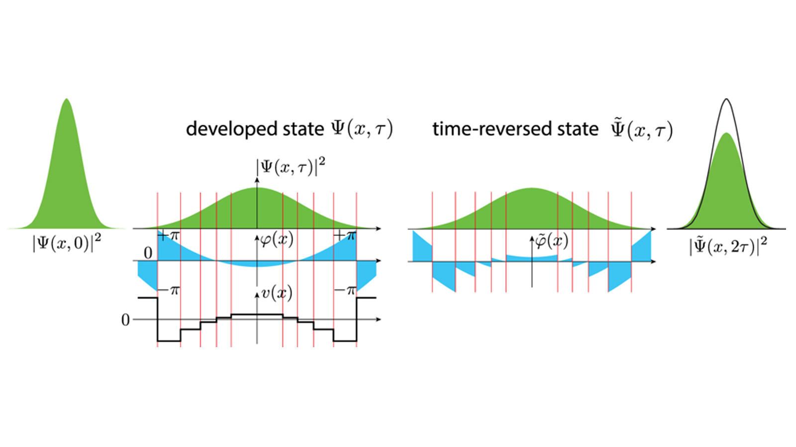 Reverse flow of time on IBM quantum computer