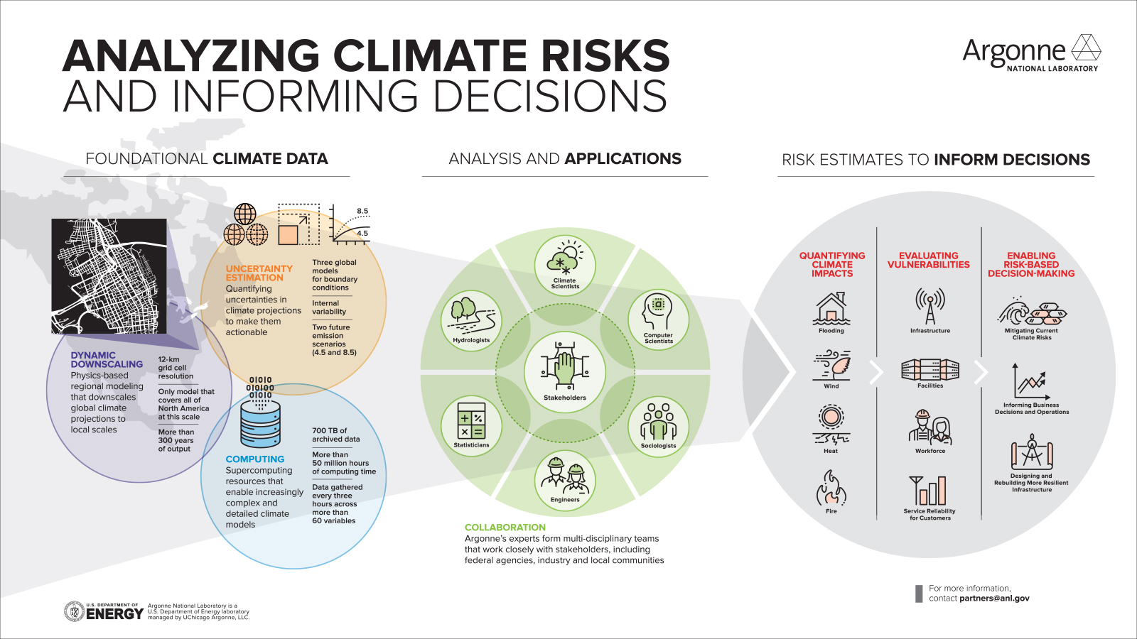 Argonne helps organizations with extensive infrastructure better prepare for and adapt to the impacts of climate change and extreme weather events. (Image by Argonne National Laboratory.)
