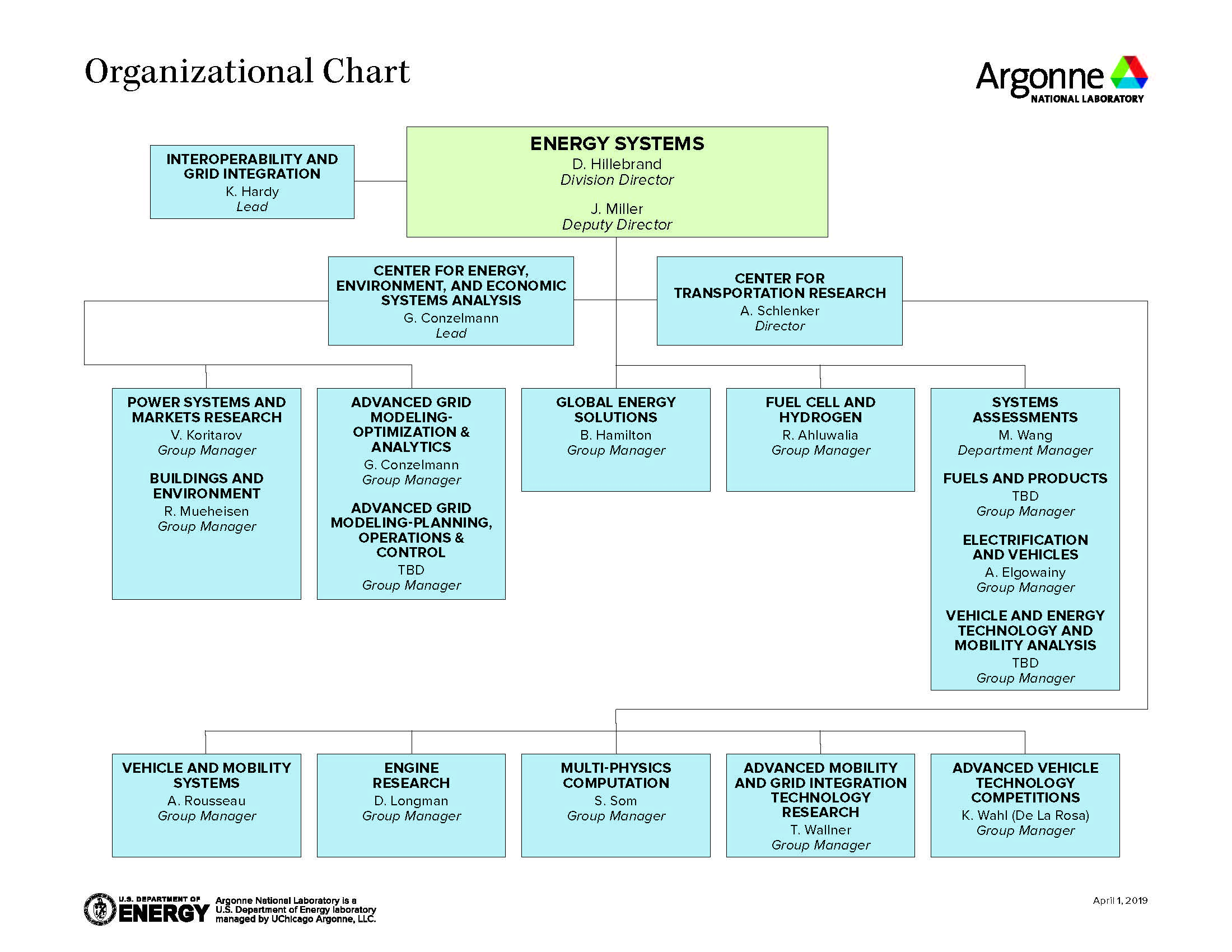 Organization chart of the Argonne Energy Systems division