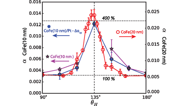 Renormalized damping and its anisotropy for CoFe(10 nm) and CoFe(20 nm).