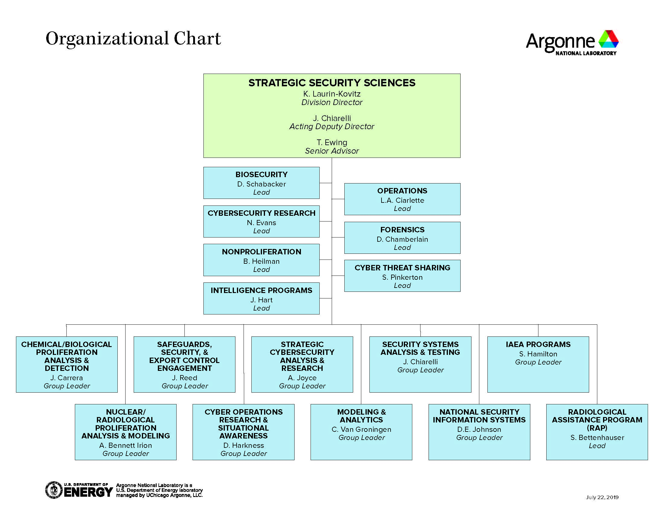Organization chart of the Argonne Strategic Security Sciences division
