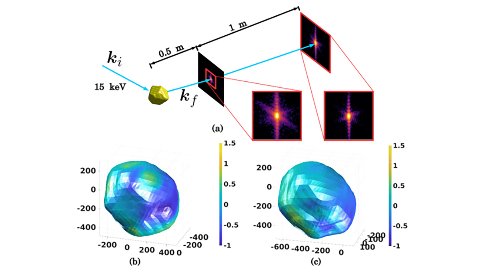 This schematic (top) shows Bragg coherent diffraction imaging phase retrieval of X-rays scattered by a gold nanoparticle.  Two reconstructions of the gold nanoparticle are shown at bottom. (Image by Argonne National Laboratory.)