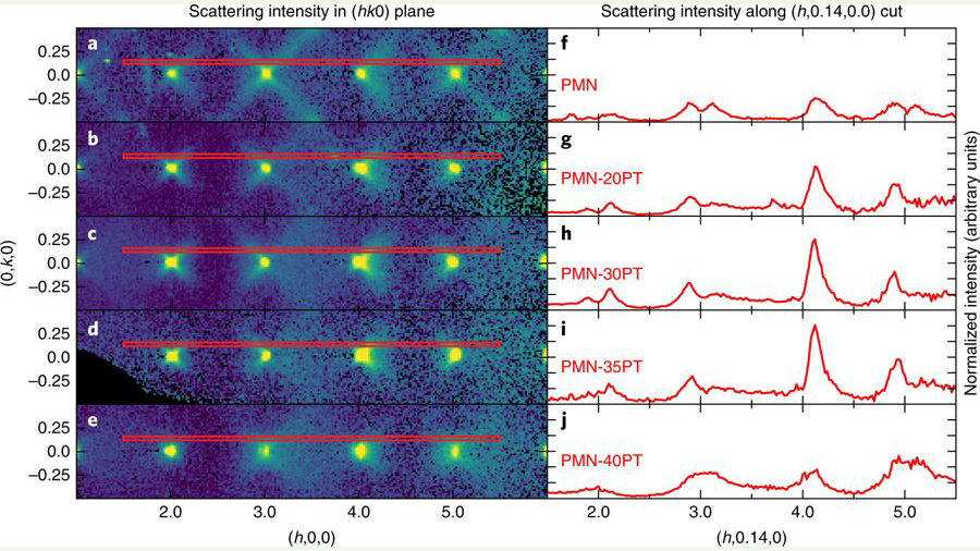 Compositional dependence of 'butterfly' diffuse scattering