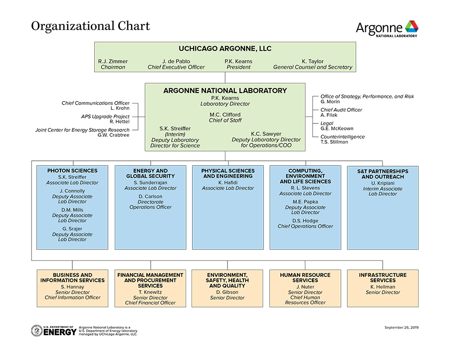 Argonne National Laboratory organization chart