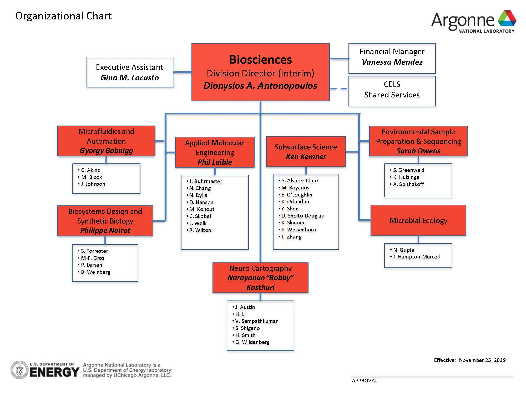 Biosciences Organizational Chart