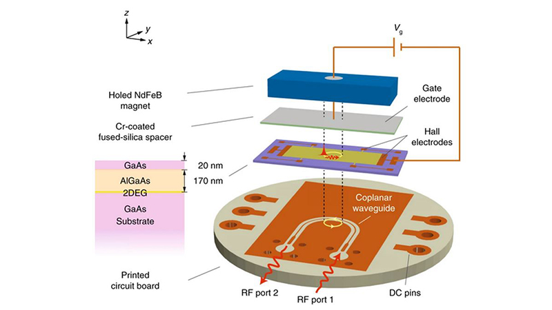 Topological magnetoplasmonic device and printed circuit board layout.