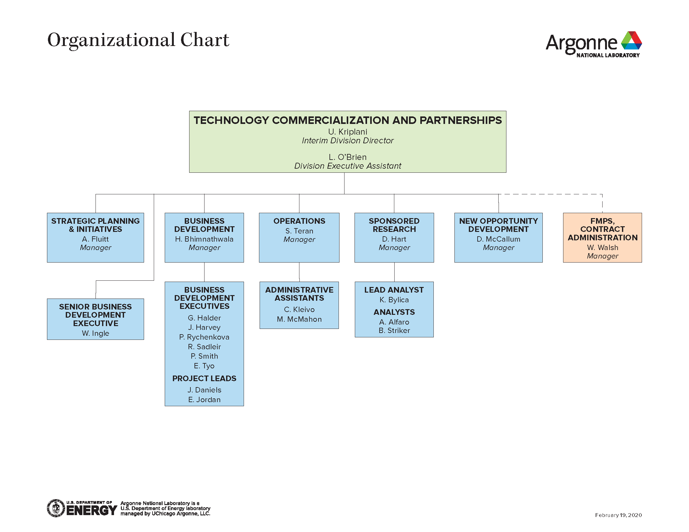 Argonne Technology Commercialization and Partnerships organization chart