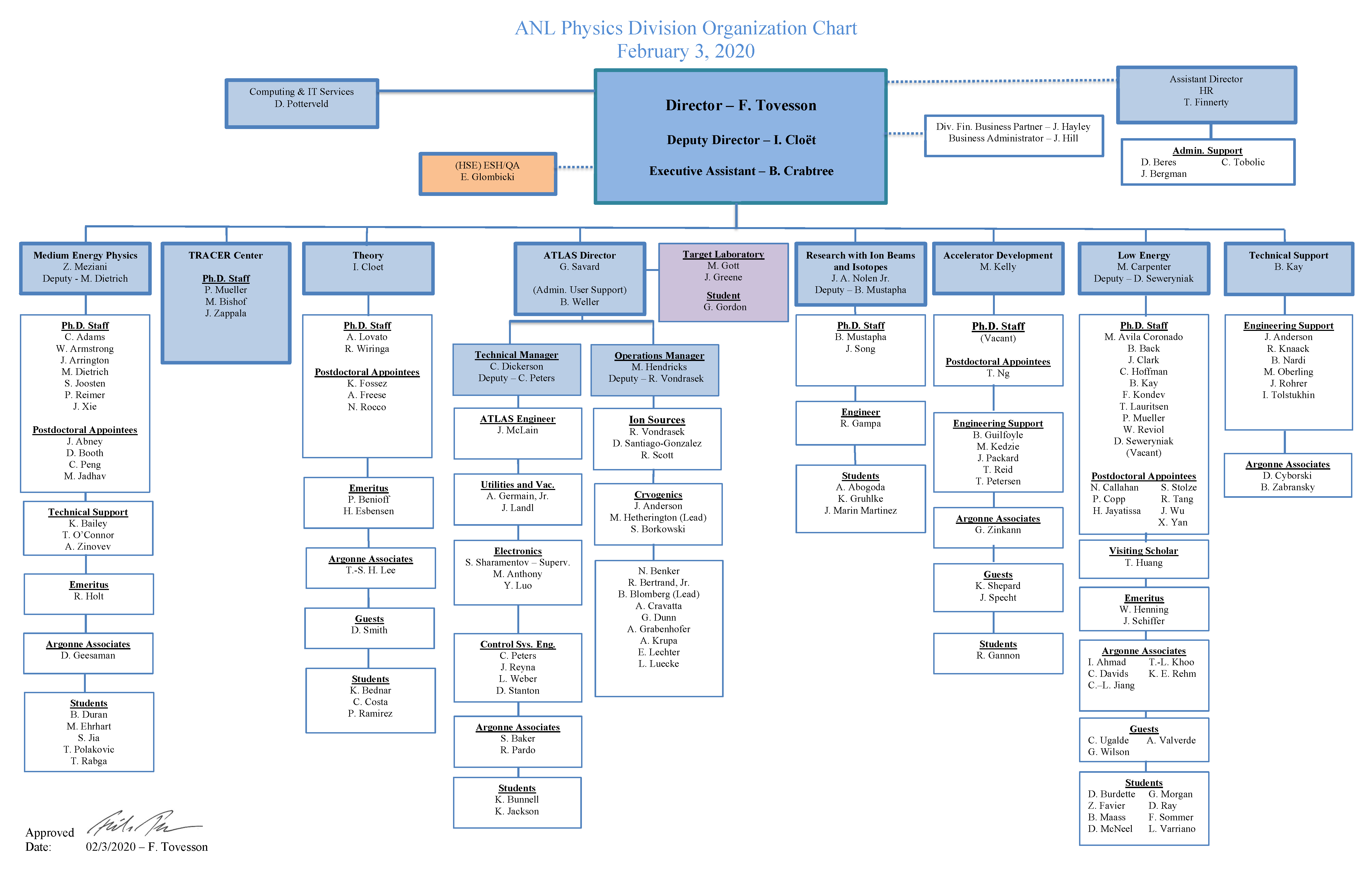 Argonne National Laboratory Physics Division Organization Chart