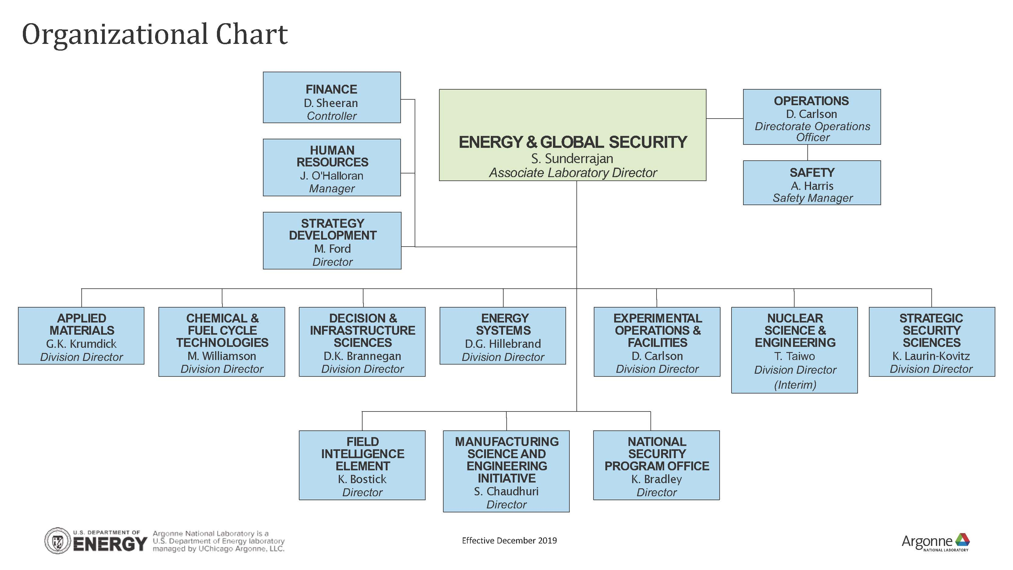 Organization chart of the Argonne EGS directorate