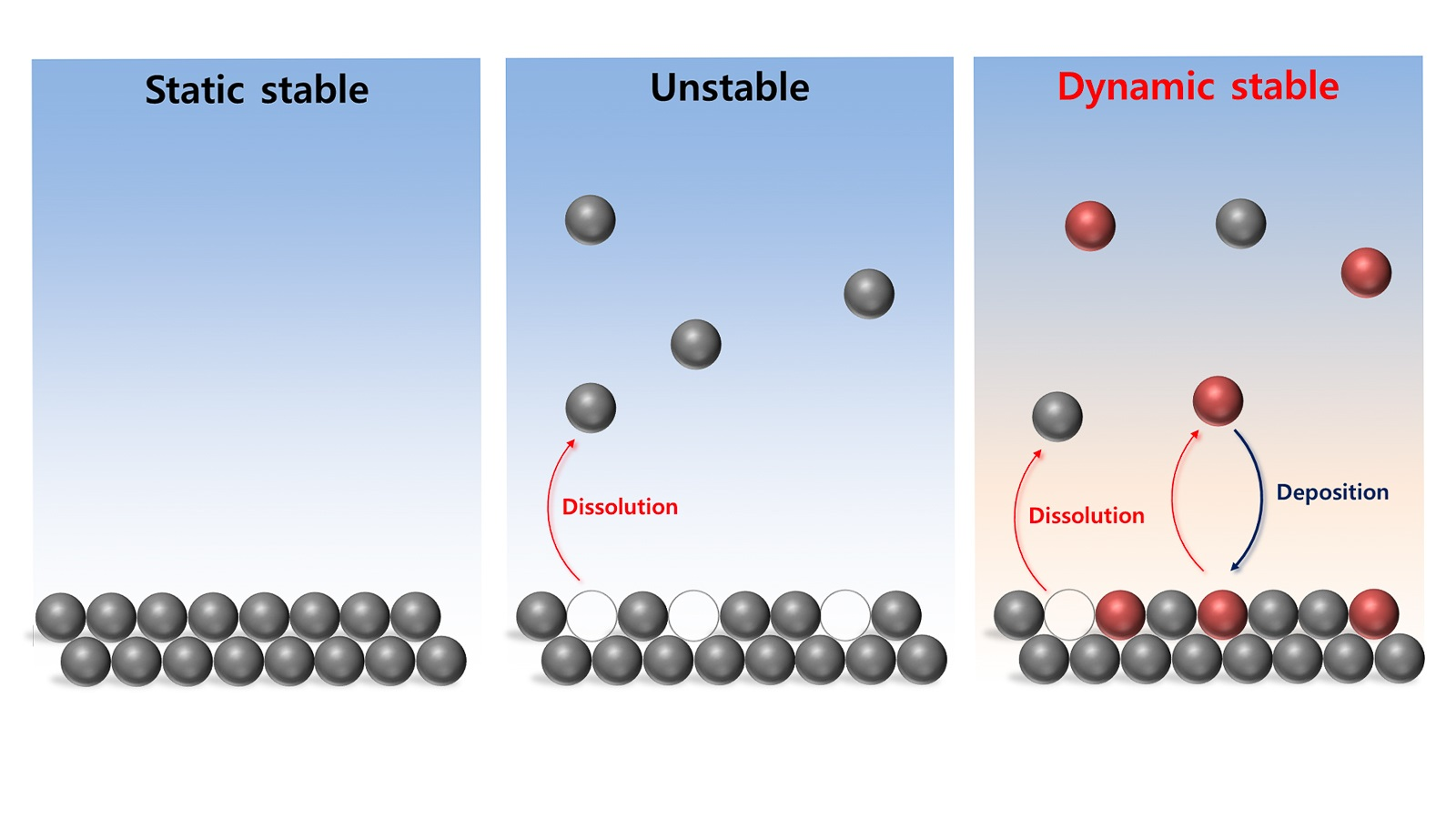 Schematic illustration of three types of stability —  static stability, instability and dynamic stability. The dynamically stable condition balances iron dissolution and deposition at the electrochemical interface. (Image by Dongyoung Jung, Argonne National Laboratory.)