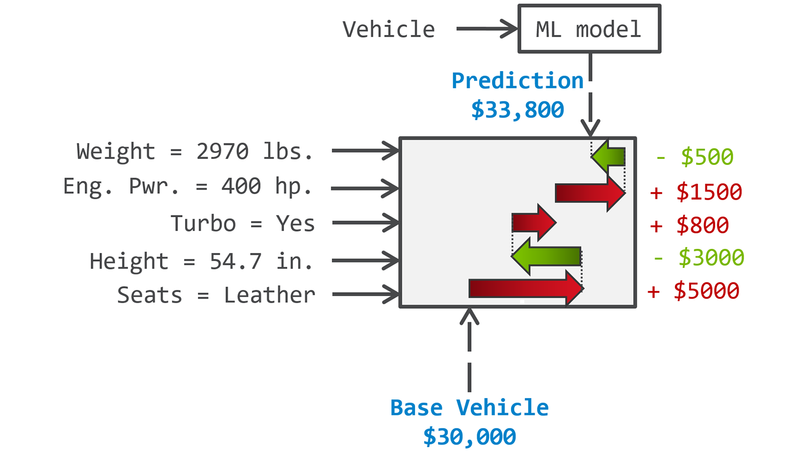 Example of Machine Learning (ML) based vehicle MSRP prediction endowed with contribution values of individual components towards the pricing.