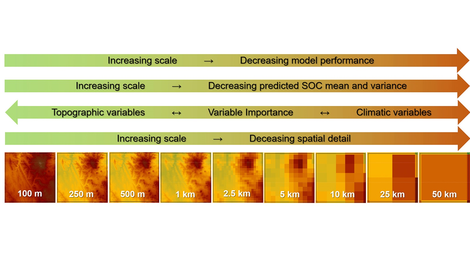 Scaling changes the environmental controllers and the spatial heterogeneity of soil organic carbon stocks. (Image by Kabindra Adhikari, USDA-ARS, Grassland, Soil and Water Research Laboratory,)