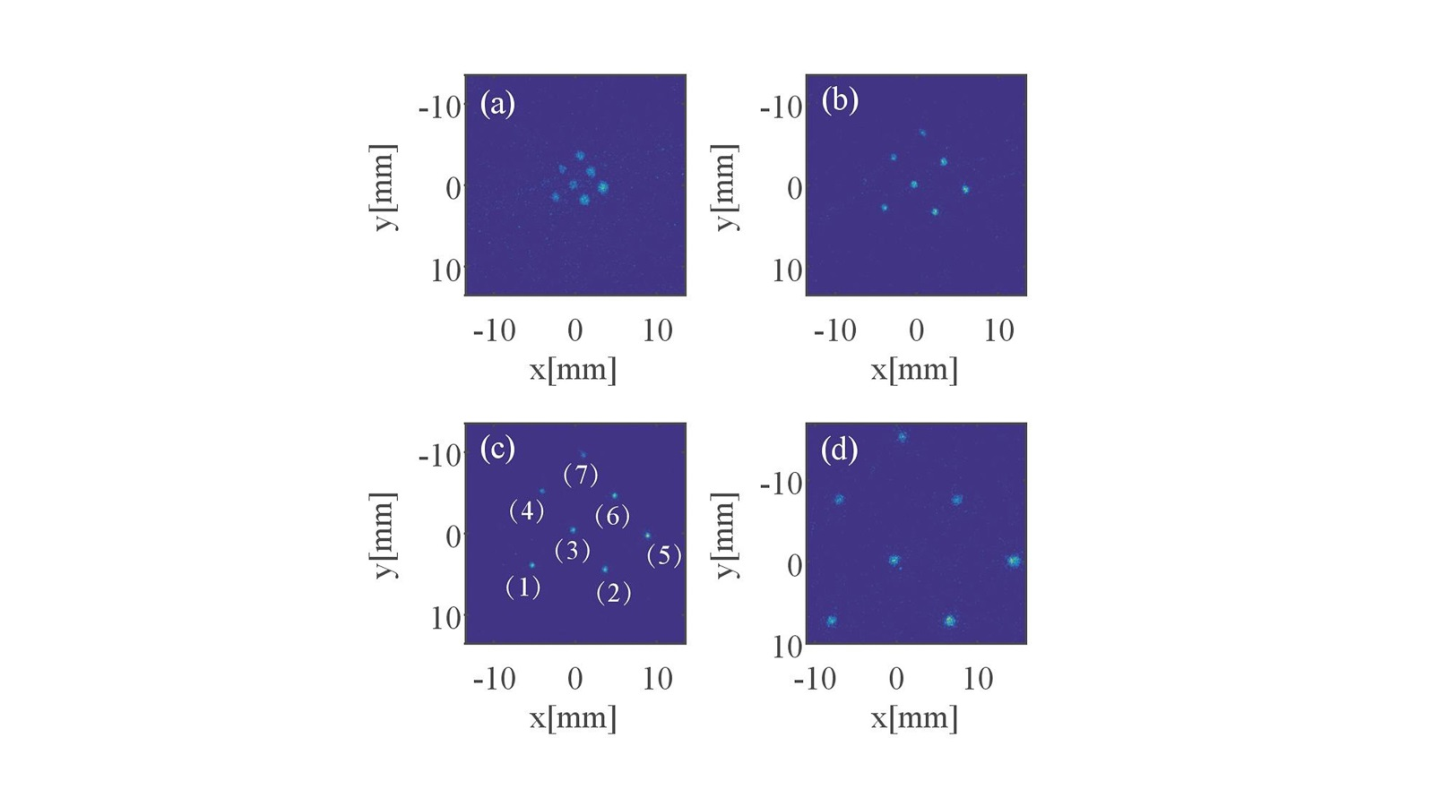 Beam images as a function of solenoid strength. (Image by Jiahang Shao / Argonne National Laboratory.)