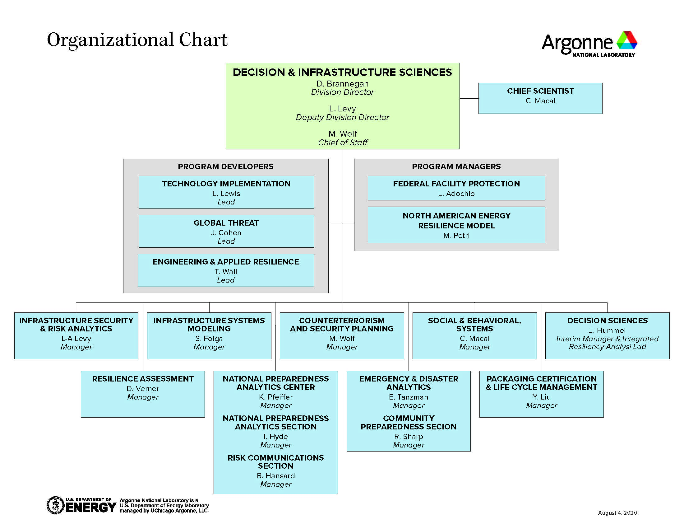 Organization chart of the Argonne Decision & Infrastructure Scieinces division