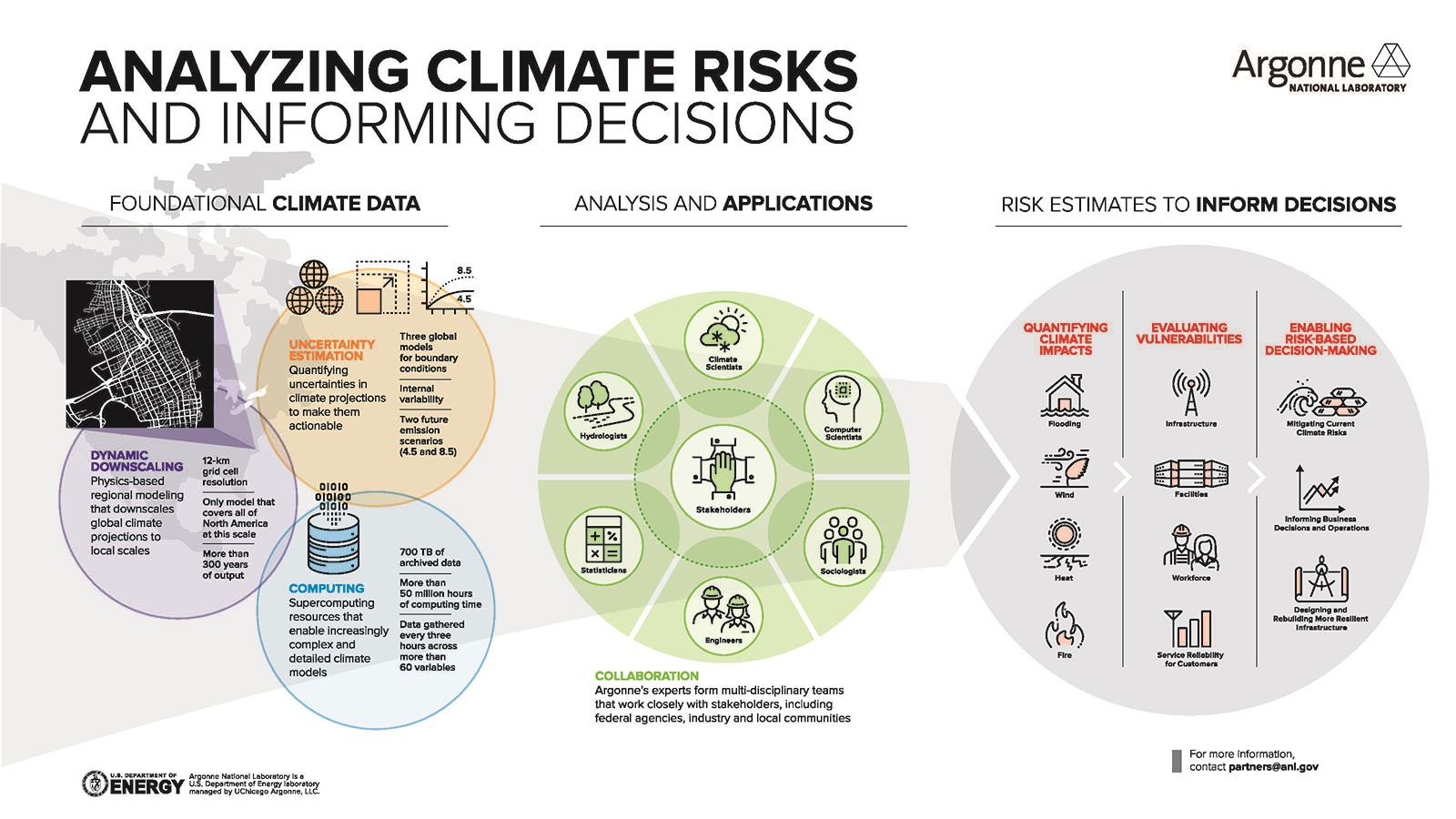 Argonne Climate Risk and Resilience Studies. (Image by Argonne National Laboratory.)