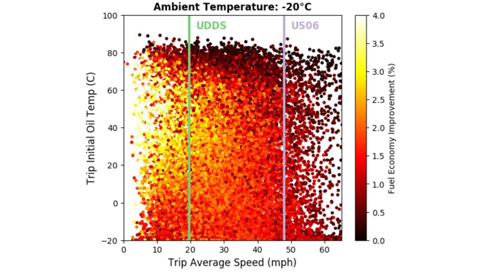Fuel economy improvement attributed to the 2-Layer technology at the trip level in association with initial engine oil temperature for the baseline simulation and the trip average speed. (Image by National Renewable Energy Laboratory (NREL) of Golden, Colorado.)