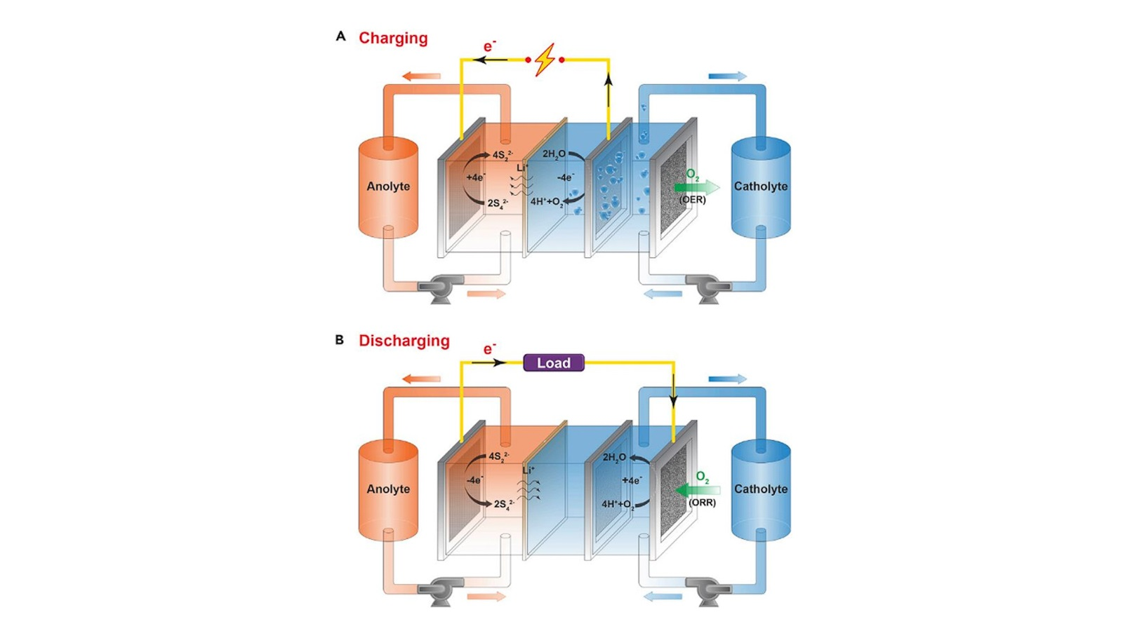 Form Energy sprang out of the JCESR invention of the air-breathing sulfur battery.