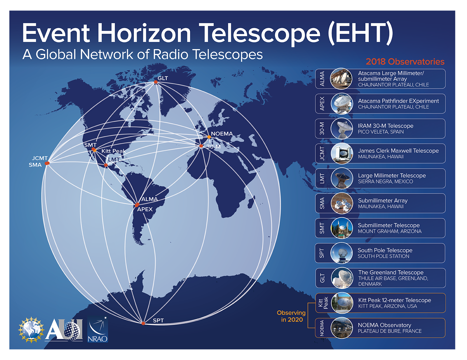 Graphic depicting the EHT network of telescopes