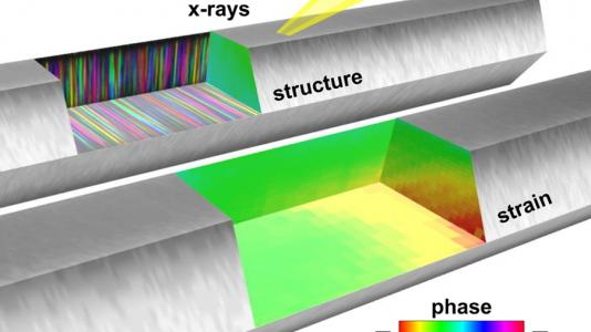 Argonne and Brookhaven researchers observed two kinds of defects forming in individual nanowires.
