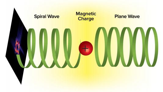 This shows how a plane electron wave and a magnetic charge interact, forming an electron vortex state that carries orbital angular momentum. (Image by Argonne National Laboratory.)