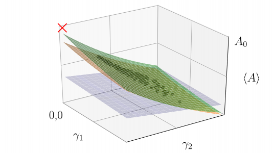 "This is an example of a ""hypersurface"" fit to many experiments with slightly different noise parameters, ɣ1 and ɣ2. Black points are measurements of an observable with different noise rates. The red ""X"" is the noise-free result. Blue, orange and green surfaces are first, third and fourth order fits."