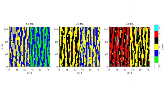 This image from a simulation shows the formation of islands during layer-by-layer growth of a gallium nitride crystal.  In this image, each color corresponds to a different layer and snapshots are shown at different points in time. A new discovery has shown that each layer tends to form in a pattern similar to the preceding layer. (Image by Argonne National Laboratory.)