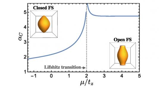 The dependence of the critical Maki's parameter αC on μ/tz.