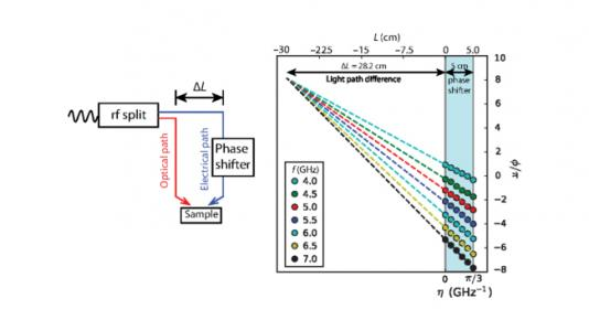 Left: Introduction of the phase shifter to the electrical path. Right: Evolution of ϕO measured on a Pt(6 nm)/Py(6 nm) device at different phase tuning ranges η and frequencies ω.