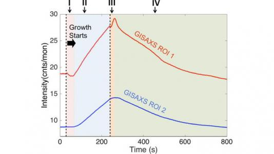 Intensity extracted from the low angled specular region (red) and the angled side streak region (blue) of a GISAXS pattern during the growth and the subsequent evaporation of In2O3 at 850°C.