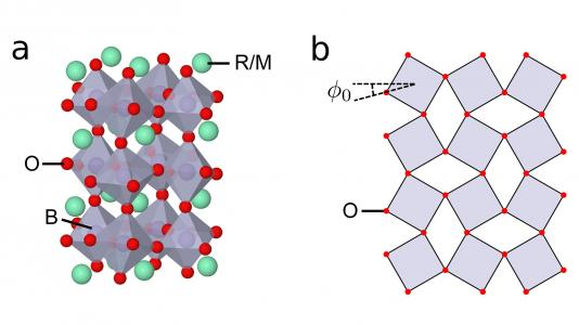(a) Crystal structure of perovskite transition metal oxide (B = manganese or nickel, R = rare earth and M = alkaline earth metal). (b) Two-dimensional representation of tilt angle introduced into the crystal structure. (Image by Argonne National Laboratory.)