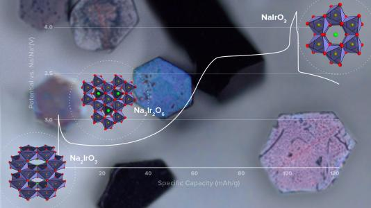Composite image showing voltage curve on charge of sodium-iridium oxide cathode, microstructures formed at different voltages, and single crystals grown for test cells. (Image by Argonne National Laboratory.)