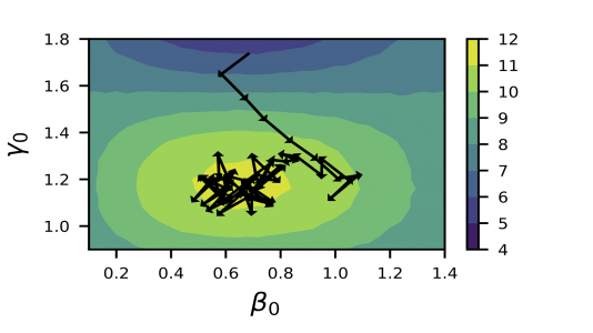 A visualization of the trajectory produced by the learned RL policy on one QAOA test problem with two parameters. The policy takes strides in the energy landscape of the parameter space towards a maximum. (Image by Prasanna Balaprakash / Argonne National Laboratory.)