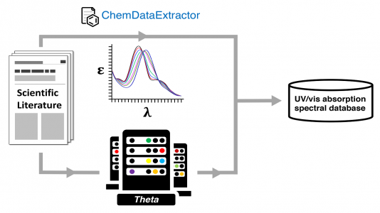 Auto-generating an ultraviolet-visible (UV-vis) absorption spectral database via a dual experimental and computational chemical data pathway using the ALCF's Theta supercomputer.
