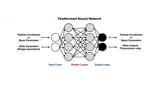 Schematic of a neural network surrogate model for an accelerator section. (Image by Argonne National Laboratory.)
