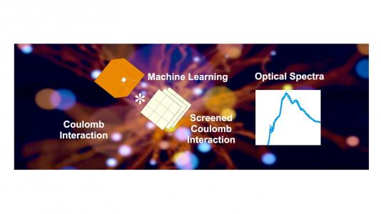 Coulomb Interaction - Machine Learning - Screened Coulomb Interaction - Optical Spectra graphic depiction. Image by Argonne National Laboratory.)