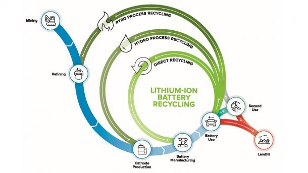 Direct recycling recovers cathode material instead of metal salts, offering the most potential for cost effectiveness