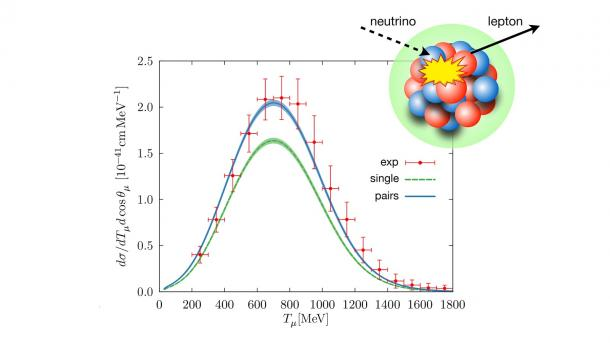 Cross sections of neutrino-nucleus interactions versus energy. Improved agreement between experiment and model calculations clearly shown for case of nucleon pair rather than single nucleon. Inset shows neutrino interacting with nucleus and ejecting a lepton. (Image by Argonne National Laboratory.)