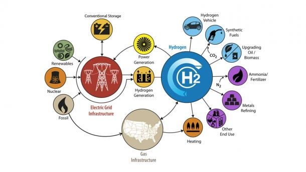 A graphical depiction of the hydrogen economy, showing the many uses for hydrogen in industry and transportation. (Image by U.S. Department of Energy.)