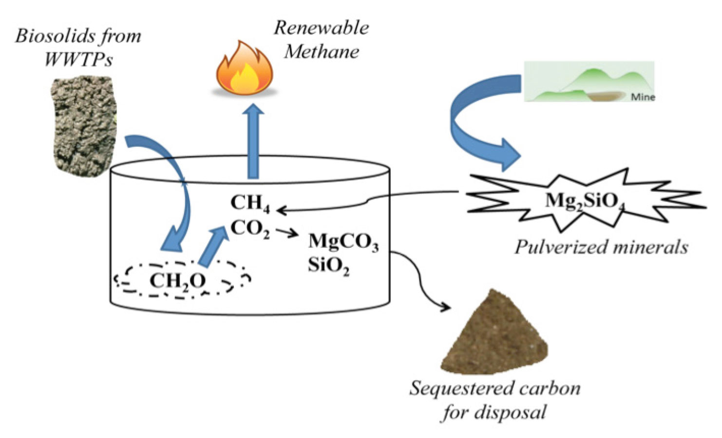 Enhanced Renewable Methane Production System Benefits Wastewater Treatment  Plants, Farms, and Landfills (ANL-IN-05-079) | Argonne National Laboratory